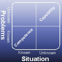 As Situations and Problems move into the unknown, Capability is what gets you through.